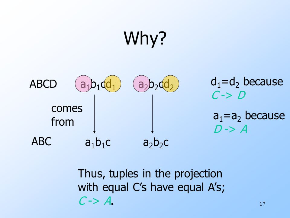 17 Why? a1b1ca1b1c ABC ABCD a2b2ca2b2c Thus, tuples in the projection with equal C's have equal A's; C -> A. a 1 b 1 cd 1 a 2 b 2 cd 2 comes from d 1