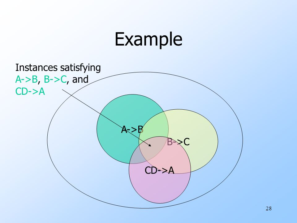 28 Example A->B B->C CD->A Instances satisfying A->B, B->C, and CD->A