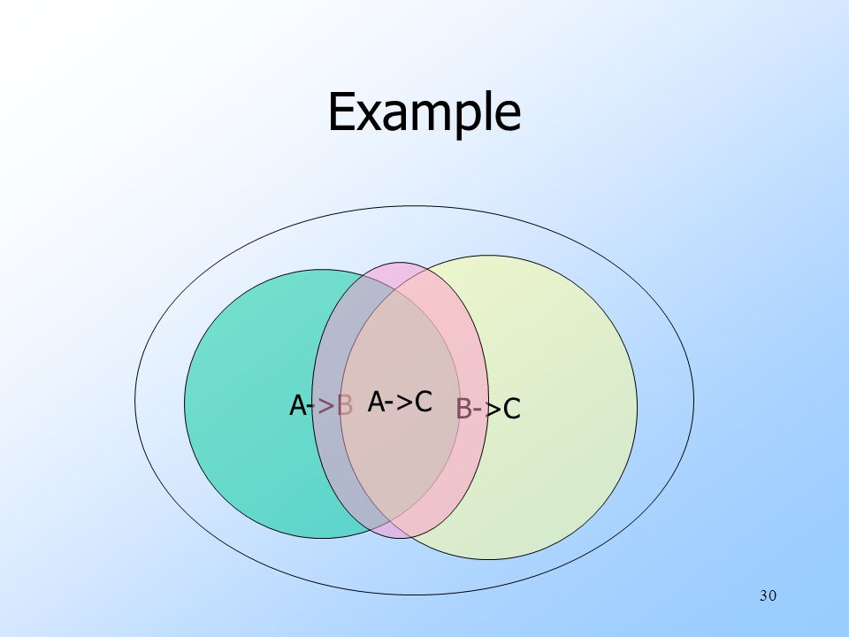30 Example A->B B->C A->C