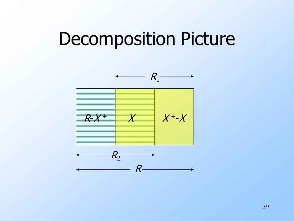 39 Decomposition Picture R-X +R-X + XX +-XX +-X R2R2 R1R1 R
