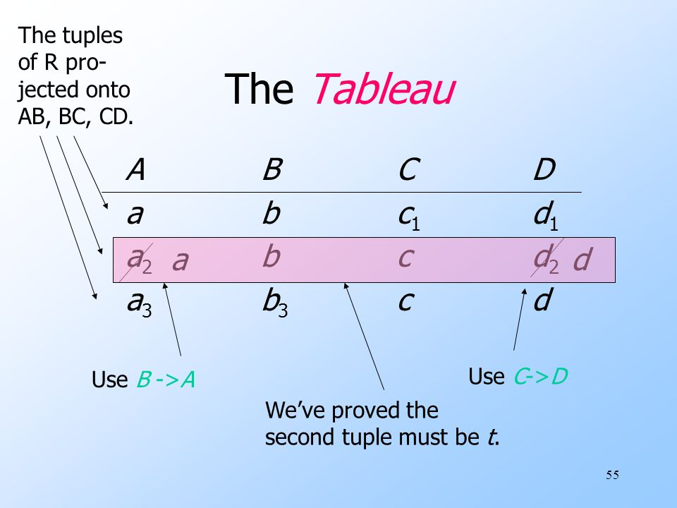 55 The Tableau ABCDabc1d1a2bcd2a3b3cdABCDabc1d1a2bcd2a3b3cd d Use C->D a Use B ->A We've proved the second tuple must be t. The tuples of R pro- jecte