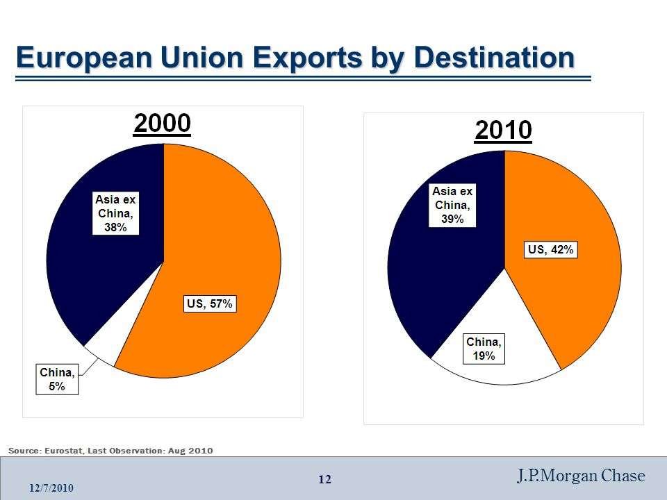 12 J.P.Morgan Chase 12/7/2010 European Union Exports by Destination