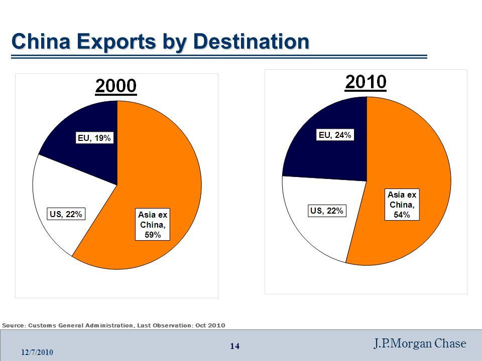 14 J.P.Morgan Chase 12/7/2010 China Exports by Destination