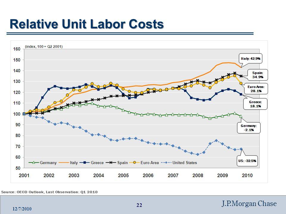 22 J.P.Morgan Chase 12/7/2010 Relative Unit Labor Costs
