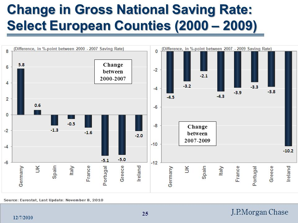 25 J.P.Morgan Chase 12/7/2010 Change in Gross National Saving Rate: Select European Counties (2000 – 2009) Change between 2000-2007 Change between 2007-2009