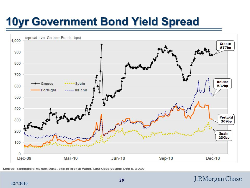 29 J.P.Morgan Chase 12/7/2010 10yr Government Bond Yield Spread