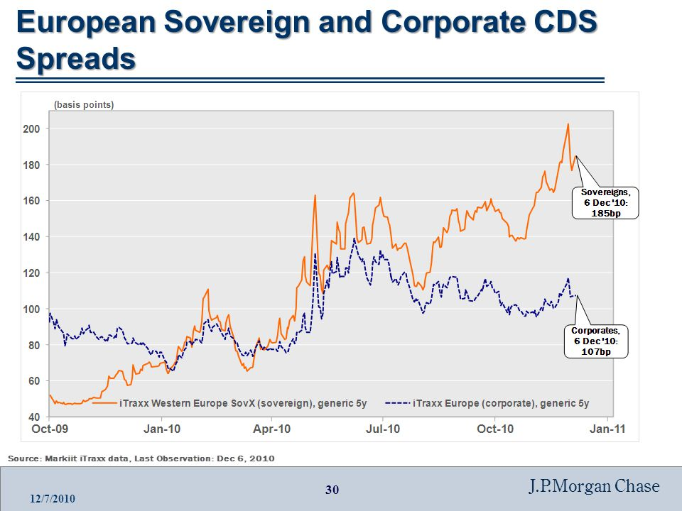 30 J.P.Morgan Chase 12/7/2010 European Sovereign and Corporate CDS Spreads