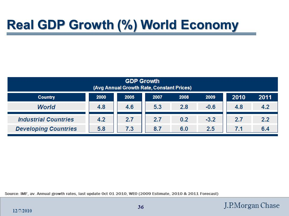 36 J.P.Morgan Chase 12/7/2010 Real GDP Growth (%) World Economy