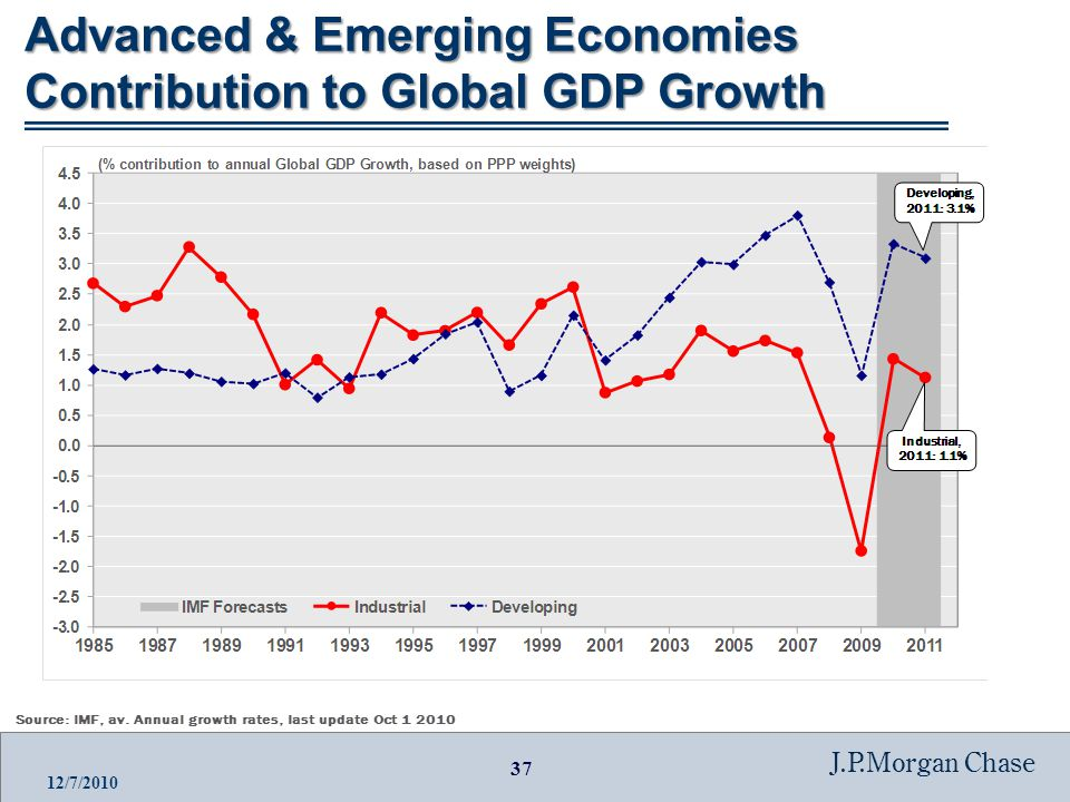 37 J.P.Morgan Chase 12/7/2010 Advanced & Emerging Economies Contribution to Global GDP Growth