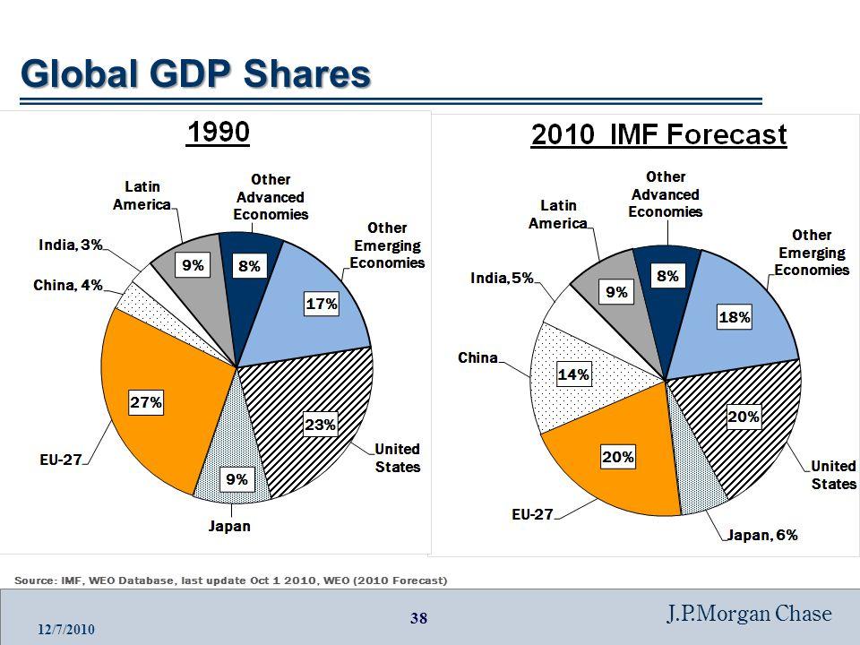 38 J.P.Morgan Chase 12/7/2010 Global GDP Shares