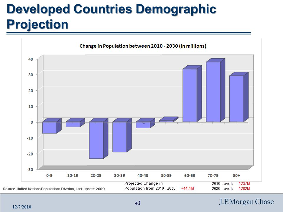 42 J.P.Morgan Chase 12/7/2010 Developed Countries Demographic Projection Source: United Nations Populations Division, Last update 2009