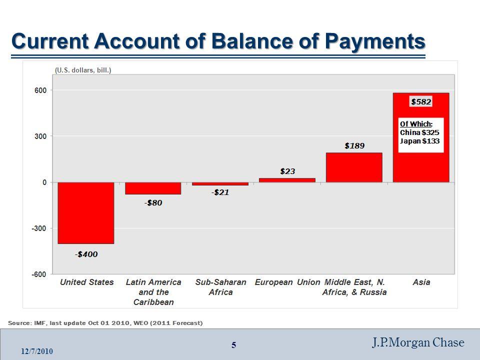 16 J.P.Morgan Chase 12/7/2010 China's Foreign Exchange: Yuan/USD, Yuan/EUR