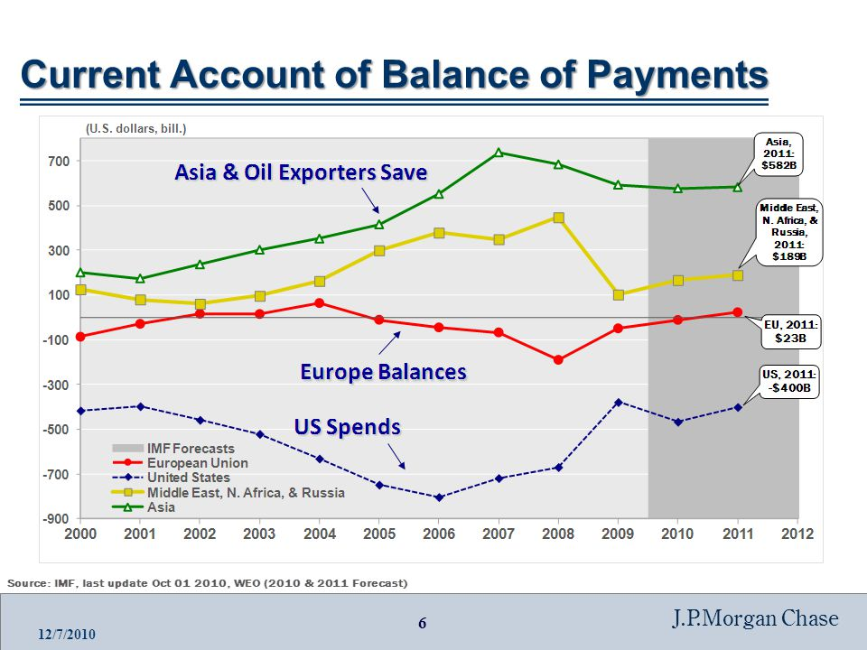 6 J.P.Morgan Chase 12/7/2010 Current Account of Balance of Payments