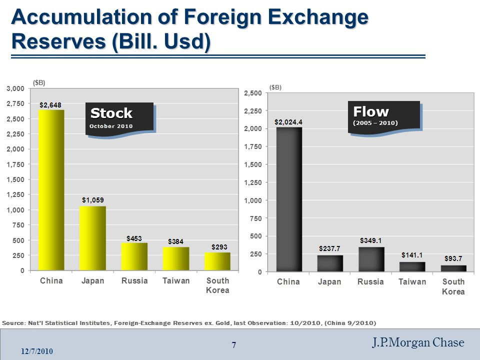7 J.P.Morgan Chase 12/7/2010 StockStock Flow (2005 – 2010) Flow Accumulation of Foreign Exchange Reserves (Bill.