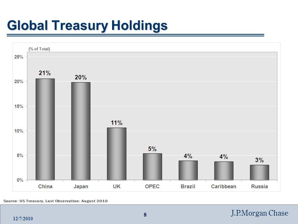 19 J.P.Morgan Chase 12/7/2010 Fiscal Positions: Net Public Debt