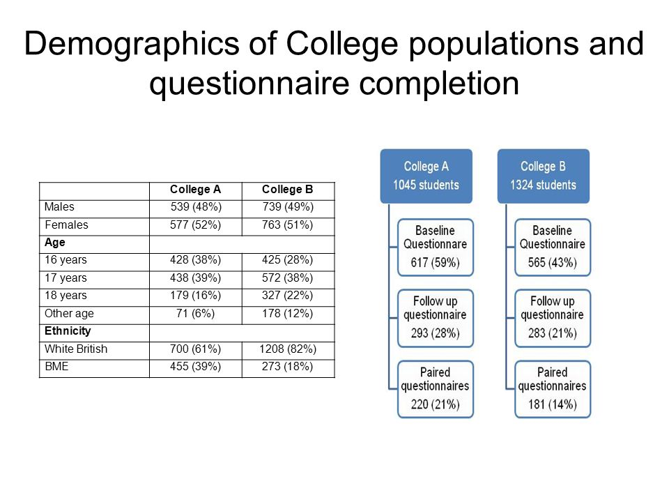 Demographics of College populations and questionnaire completion College ACollege B Males539 (48%)739 (49%) Females577 (52%)763 (51%) Age 16 years428 (38%)425 (28%) 17 years438 (39%)572 (38%) 18 years179 (16%)327 (22%) Other age71 (6%)178 (12%) Ethnicity White British700 (61%)1208 (82%) BME455 (39%)273 (18%)