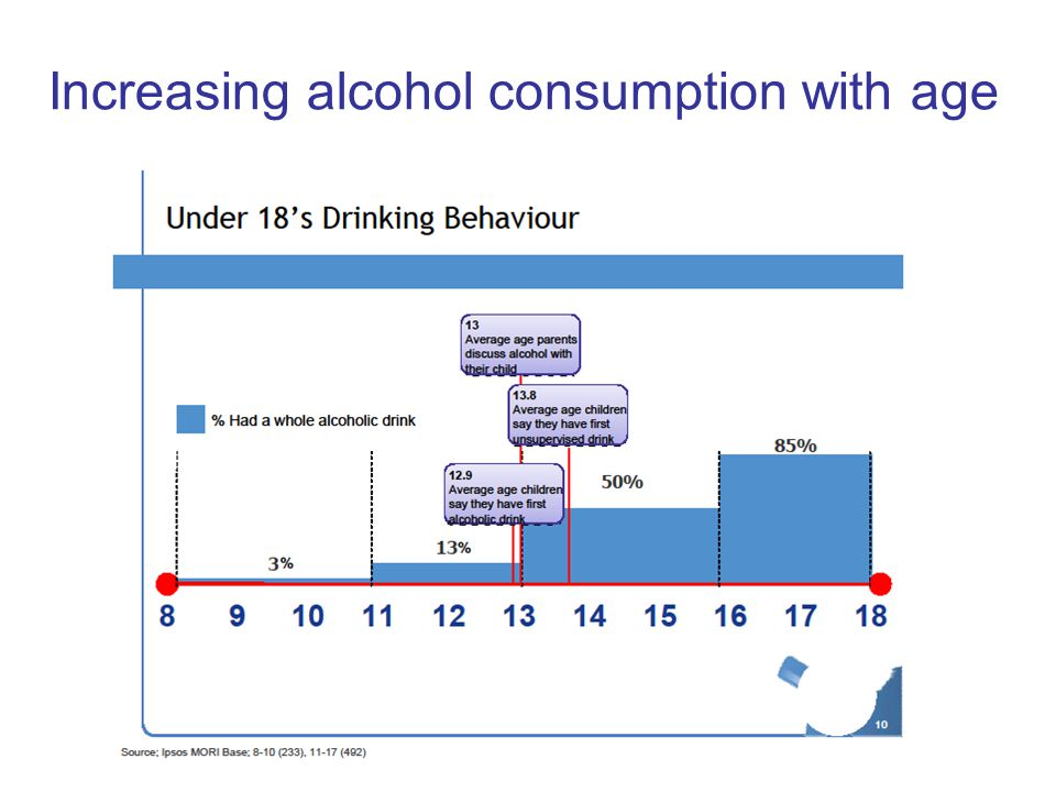 Increasing alcohol consumption with age