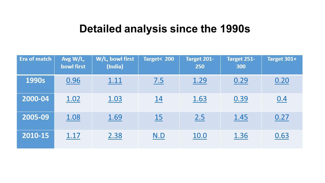 Era of match Avg W/L, bowl first W/L, bowl first (India) Target< 200 Target 201- 250 Target 251- 300 Target 301+ 1990s0.961.117.51.290.290.20 2000-041