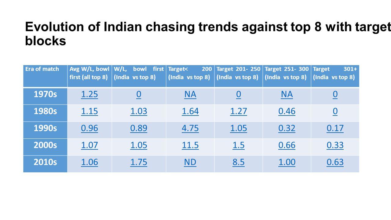 Era of match Avg W/L, bowl first (all top 8) W/L, bowl first (India vs top 8) Target< 200 (India vs top 8) Target 201- 250 (India vs top 8) Target 251