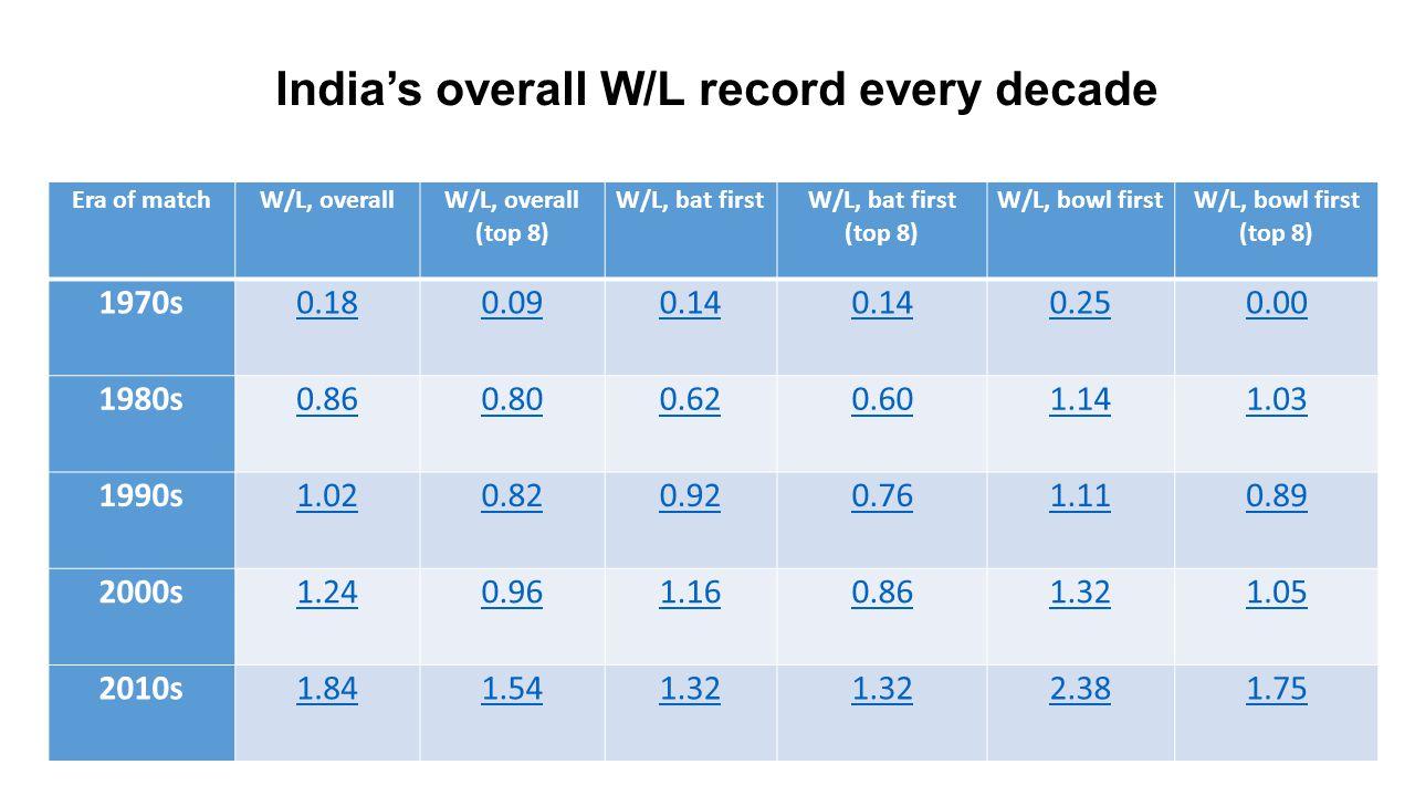 India's overall W/L record every decade Era of matchW/L, overall W/L, overall (top 8) W/L, bat first W/L, bat first (top 8) W/L, bowl first W/L, bowl