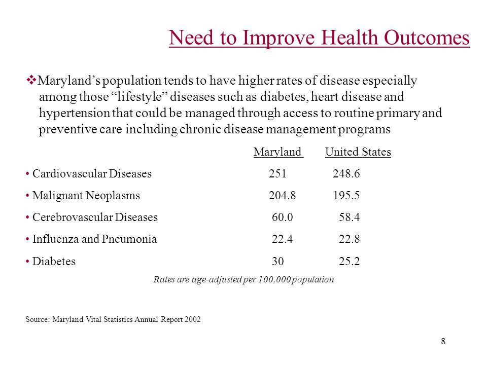 8 Need to Improve Health Outcomes  Maryland's population tends to have higher rates of disease especially among those lifestyle diseases such as diabetes, heart disease and hypertension that could be managed through access to routine primary and preventive care including chronic disease management programs Maryland United States Cardiovascular Diseases 251 248.6 Malignant Neoplasms 204.8 195.5 Cerebrovascular Diseases 60.0 58.4 Influenza and Pneumonia 22.4 22.8 Diabetes 30 25.2 Rates are age-adjusted per 100,000 population Source: Maryland Vital Statistics Annual Report 2002
