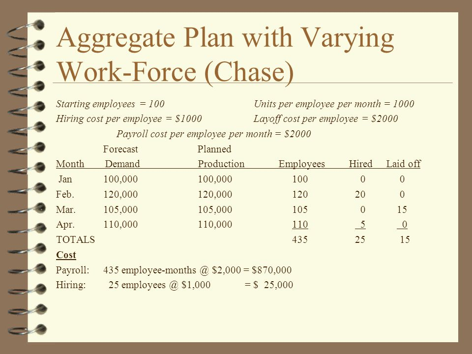 Aggregate Plan with Varying Work-Force (Chase) Starting employees = 100 Units per employee per month = 1000 Hiring cost per employee = $1000 Layoff cost per employee = $2000 Payroll cost per employee per month = $2000 ForecastPlanned Month Demand Production Employees Hired Laid off Jan100,000100,000100 0 0 Feb.120,000120,000120 20 0 Mar.105,000105,000105 0 15 Apr.110,000110,000110 5 0 TOTALS435 25 15 Cost Payroll:435 employee-months @ $2,000 = $870,000 Hiring: 25 employees @ $1,000= $ 25,000