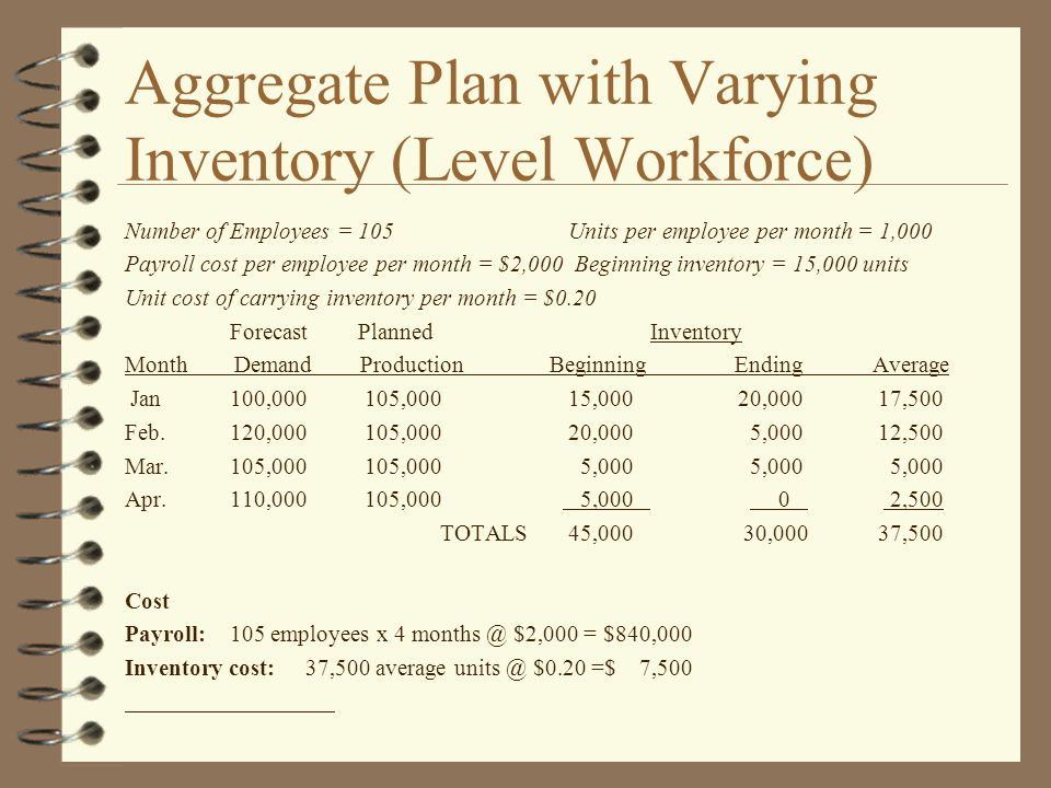 Aggregate Plan with Varying Inventory (Level Workforce) Number of Employees = 105 Units per employee per month = 1,000 Payroll cost per employee per month = $2,000 Beginning inventory = 15,000 units Unit cost of carrying inventory per month = $0.20 Forecast PlannedInventory Month Demand Production Beginning Ending Average Jan100,000 105,000 15,000 20,000 17,500 Feb.120,000 105,000 20,000 5,000 12,500 Mar.105,000 105,000 5,000 5,000 5,000 Apr.110,000 105,000 5,000 0 2,500 TOTALS 45,000 30,000 37,500 Cost Payroll:105 employees x 4 months @ $2,000 = $840,000 Inventory cost: 37,500 average units @ $0.20 =$ 7,500