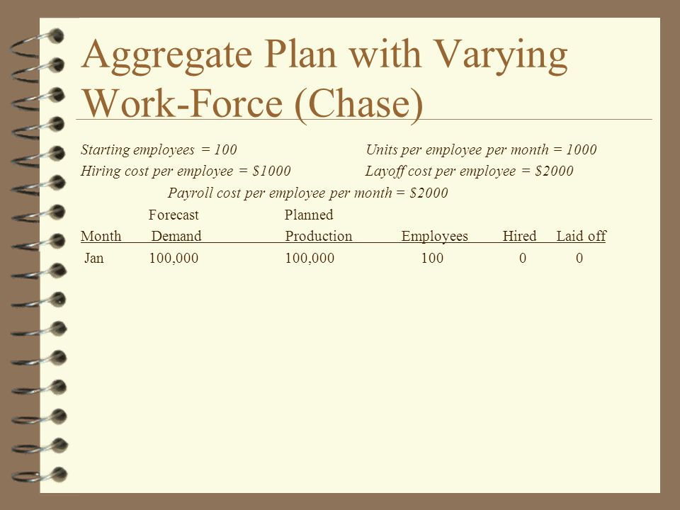 Aggregate Plan with Varying Work-Force (Chase) Starting employees = 100 Units per employee per month = 1000 Hiring cost per employee = $1000 Layoff cost per employee = $2000 Payroll cost per employee per month = $2000 ForecastPlanned Month Demand Production Employees Hired Laid off Jan100,000100,000100 0 0