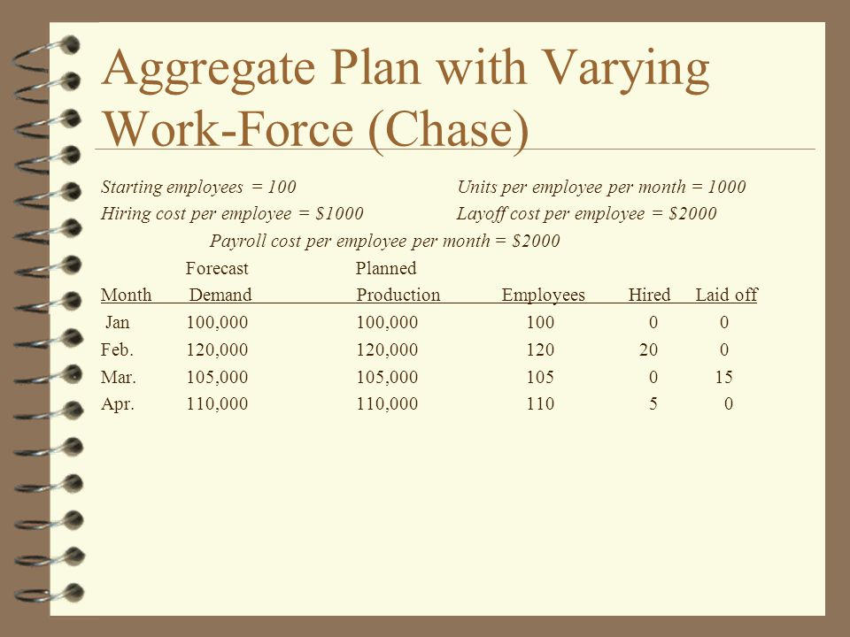 Aggregate Plan with Varying Work-Force (Chase) Starting employees = 100 Units per employee per month = 1000 Hiring cost per employee = $1000 Layoff cost per employee = $2000 Payroll cost per employee per month = $2000 ForecastPlanned Month Demand Production Employees Hired Laid off Jan100,000100,000100 0 0 Feb.120,000120,000120 20 0 Mar.105,000105,000105 0 15 Apr.110,000110,000110 5 0