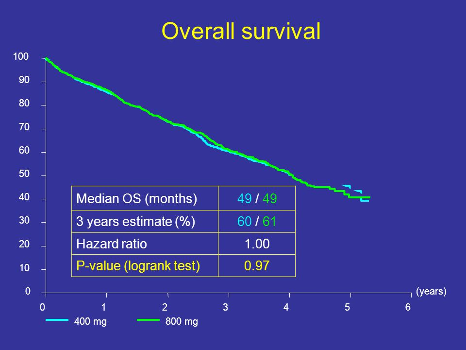 (years) 0123456 0 10 20 30 40 50 60 70 80 90 100 400 mg800 mg Overall survival Median OS (months)49 / 49 3 years estimate (%)60 / 61 Hazard ratio1.00 P-value (logrank test)0.97