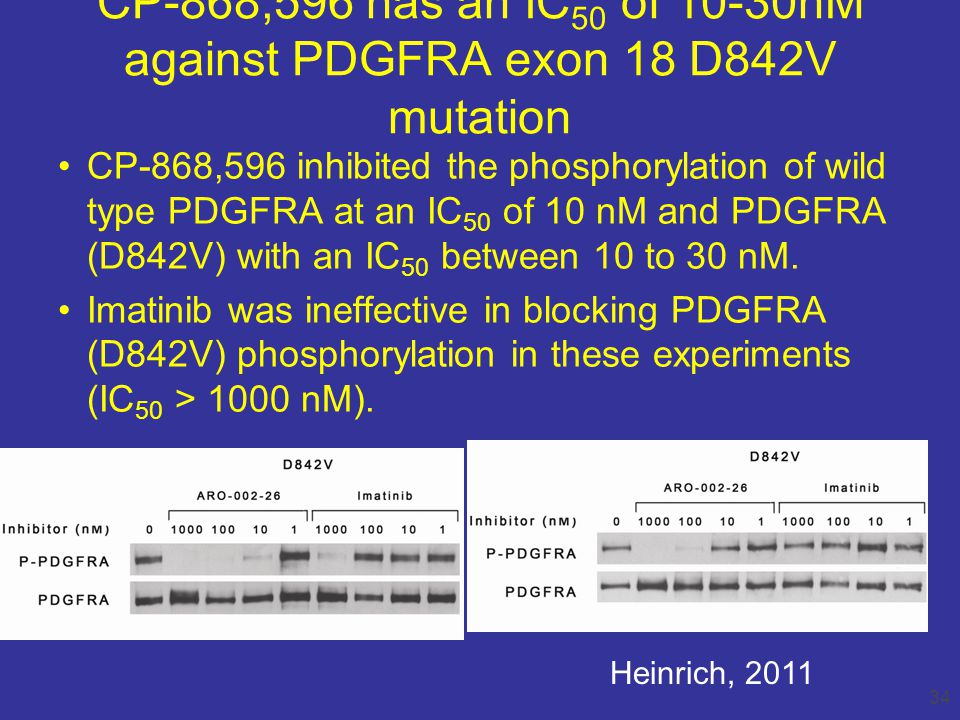 CP-868,596 has an IC 50 of 10-30nM against PDGFRA exon 18 D842V mutation 34 CP-868,596 inhibited the phosphorylation of wild type PDGFRA at an IC 50 of 10 nM and PDGFRA (D842V) with an IC 50 between 10 to 30 nM.