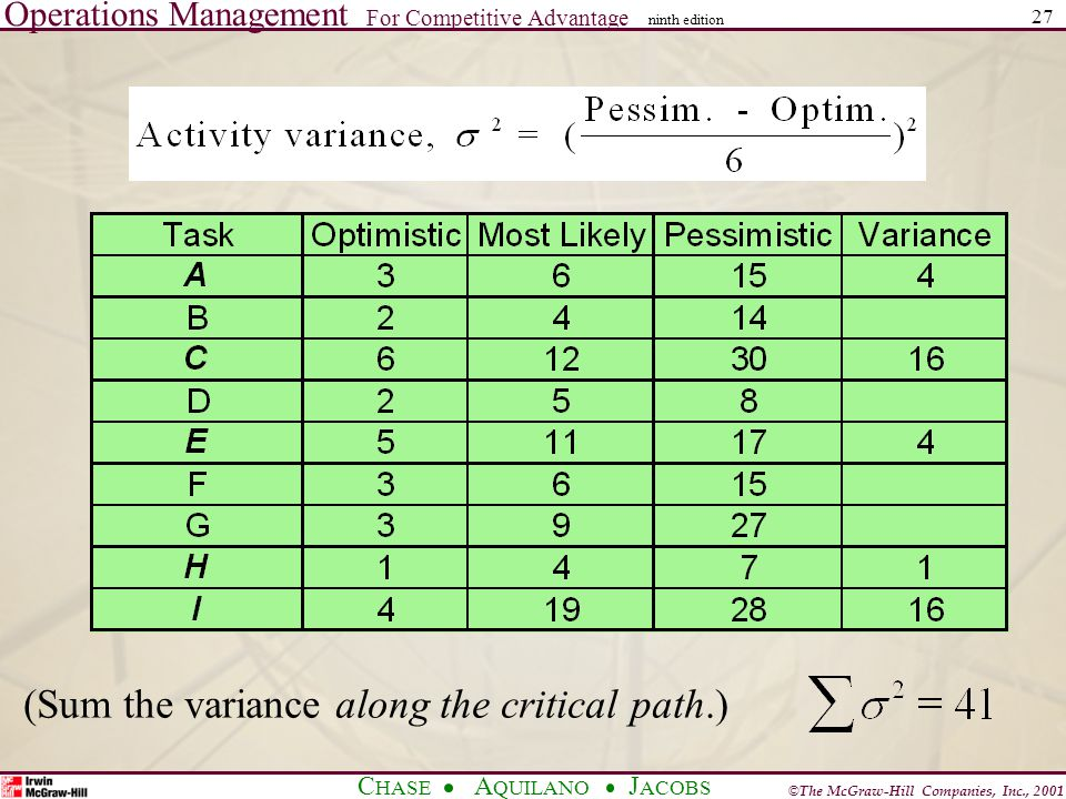 Operations Management For Competitive Advantage © The McGraw-Hill Companies, Inc., 2001 C HASE A QUILANO J ACOBS ninth edition 27 (Sum the variance along the critical path.)