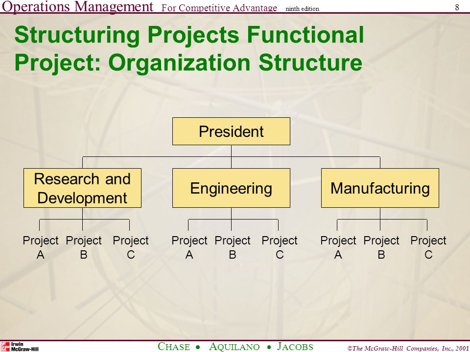 Operations Management For Competitive Advantage © The McGraw-Hill Companies, Inc., 2001 C HASE A QUILANO J ACOBS ninth edition 8 Structuring Projects Functional Project: Organization Structure President Research and Development EngineeringManufacturing Project A Project B Project C Project A Project B Project C Project A Project B Project C