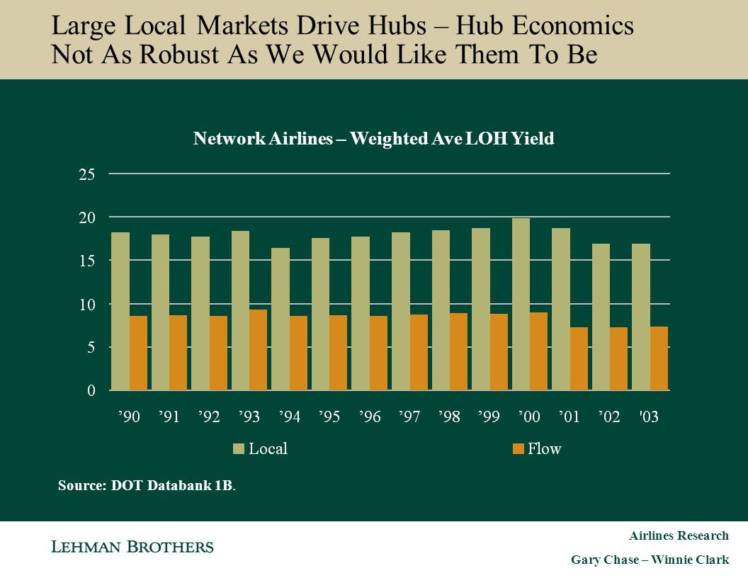 Airlines Research Gary Chase – Winnie Clark Large Local Markets Drive Hubs – Hub Economics Not As Robust As We Would Like Them To Be Network Airlines