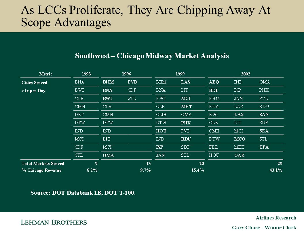 Airlines Research Gary Chase – Winnie Clark Southwest – Chicago Midway Market Analysis As LCCs Proliferate, They Are Chipping Away At Scope Advantages
