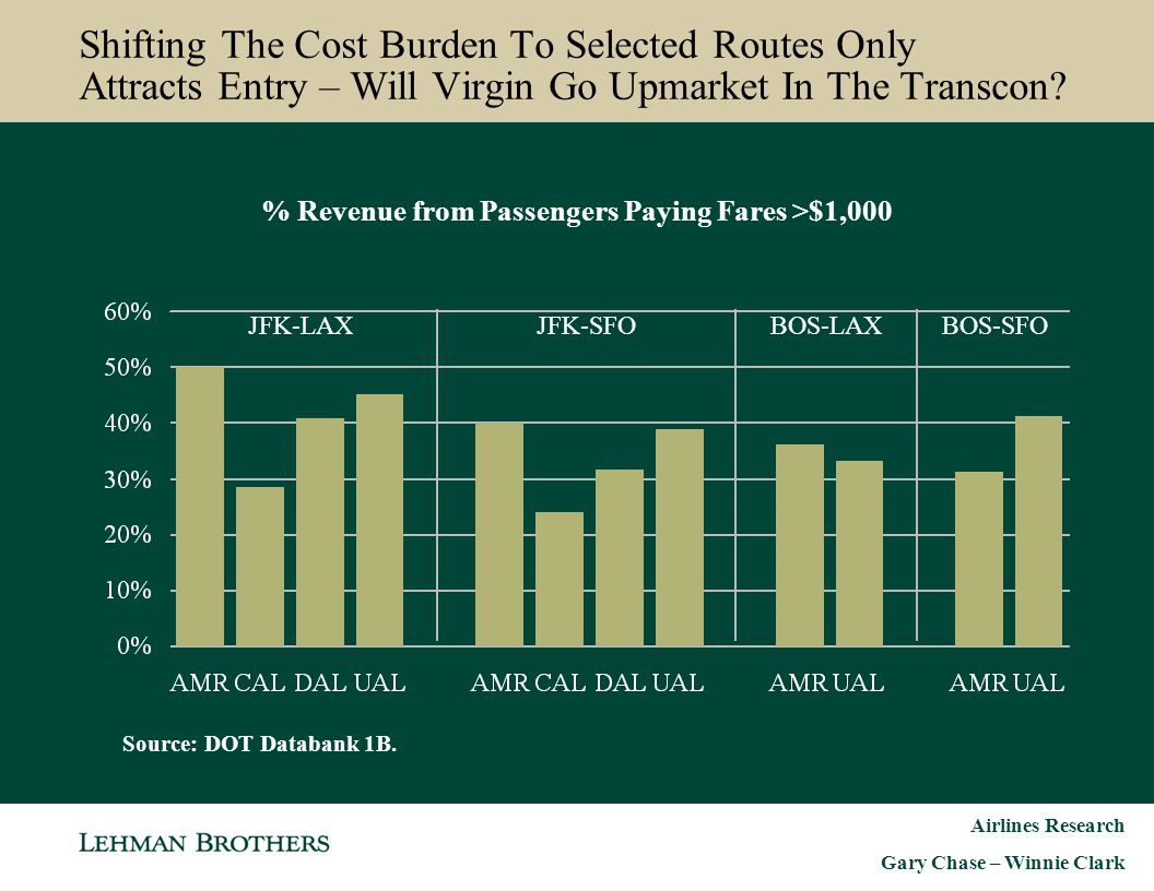 Airlines Research Gary Chase – Winnie Clark % Revenue from Passengers Paying Fares >$1,000 JFK-LAXJFK-SFOBOS-LAXBOS-SFO Shifting The Cost Burden To Se