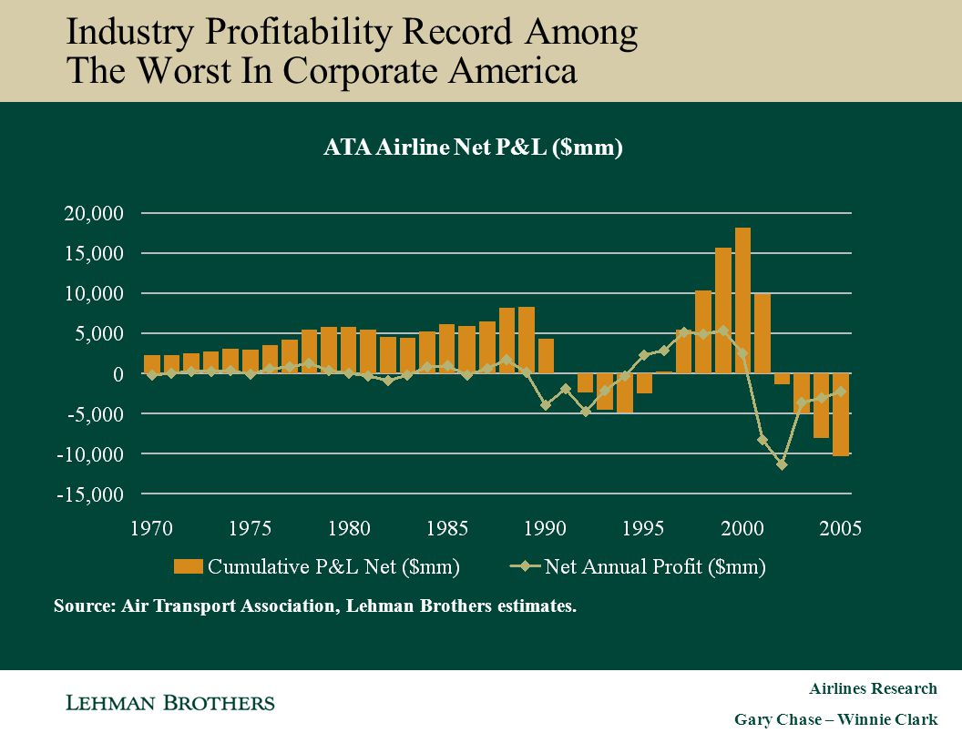 Airlines Research Gary Chase – Winnie Clark Industry Keeps Piling On Debt To Stay In Business Industry Total Debt as a % Revenue (1978–2003) Source: Company Reports, DOT Form 41.
