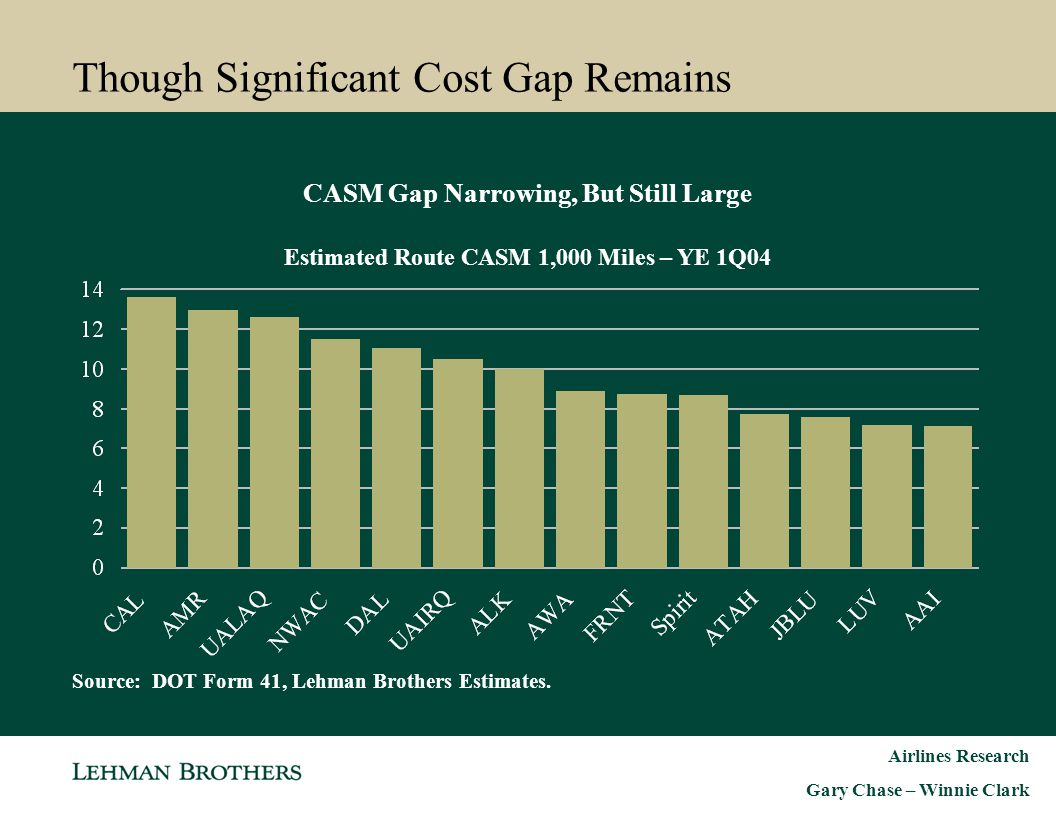 Airlines Research Gary Chase – Winnie Clark Though Significant Cost Gap Remains CASM Gap Narrowing, But Still Large Estimated Route CASM 1,000 Miles –