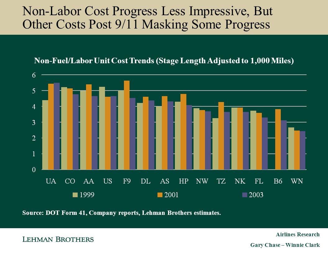 Airlines Research Gary Chase – Winnie Clark Non-Labor Cost Progress Less Impressive, But Other Costs Post 9/11 Masking Some Progress Non-Fuel/Labor Un