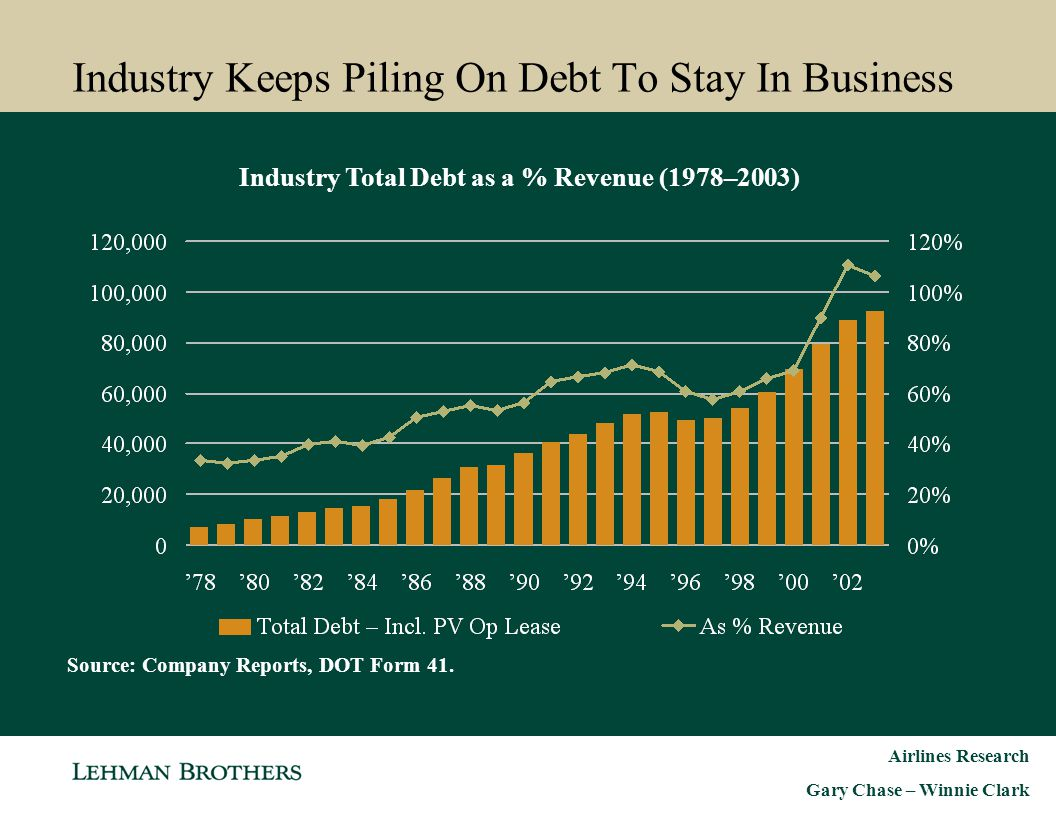 Airlines Research Gary Chase – Winnie Clark Industry Keeps Piling On Debt To Stay In Business Industry Total Debt as a % Revenue (1978–2003) Source: C