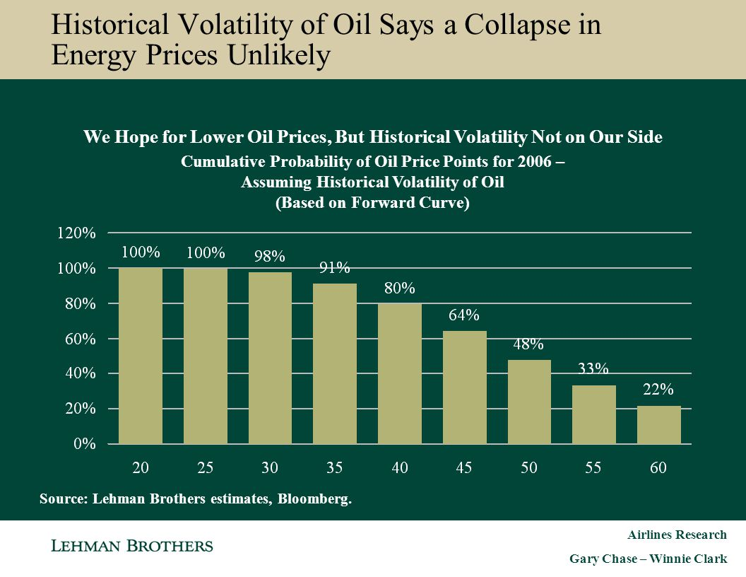Airlines Research Gary Chase – Winnie Clark Historical Volatility of Oil Says a Collapse in Energy Prices Unlikely We Hope for Lower Oil Prices, But H