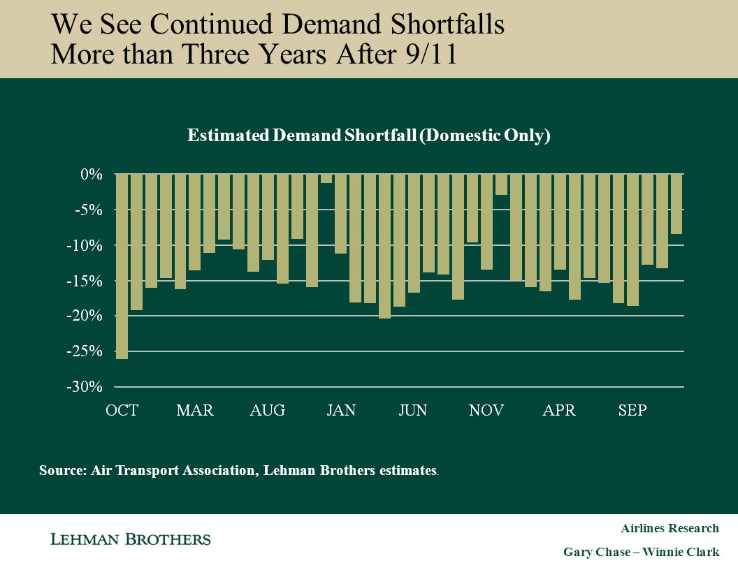 Airlines Research Gary Chase – Winnie Clark We See Continued Demand Shortfalls More than Three Years After 9/11 Estimated Demand Shortfall (Domestic O