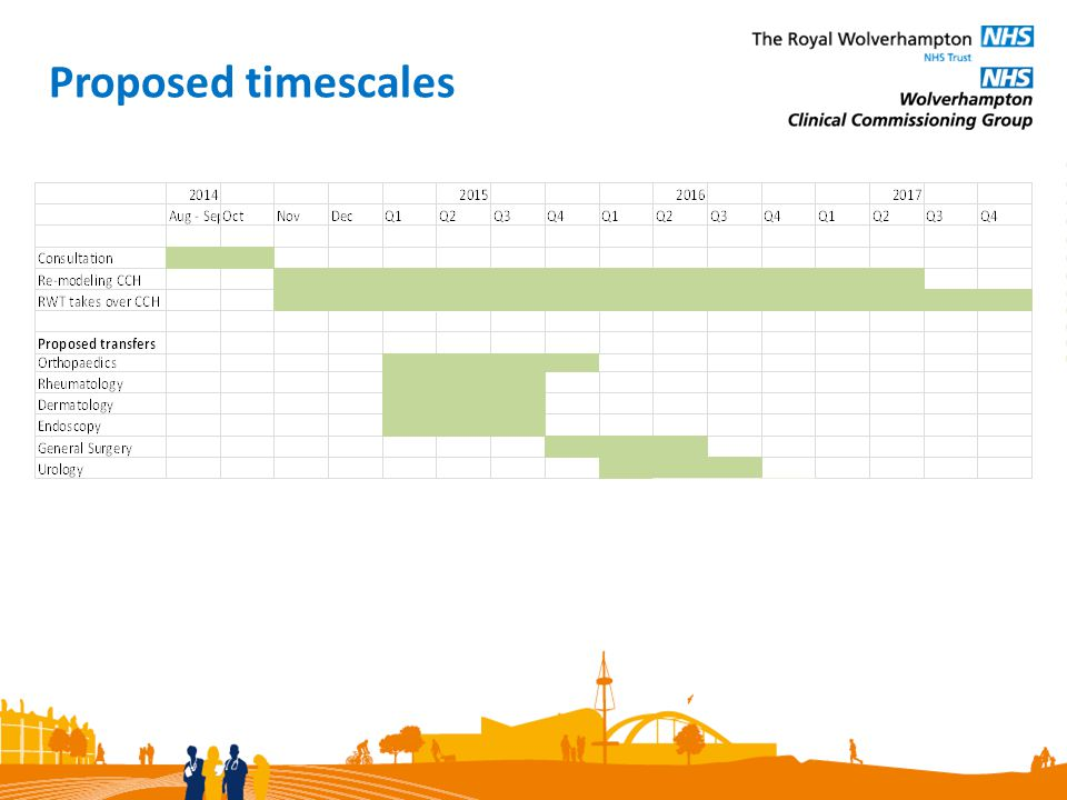 Proposed timescales