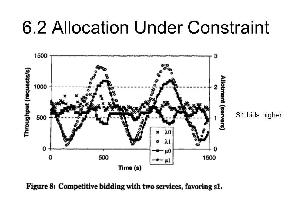 6.2 Allocation Under Constraint S1 bids higher