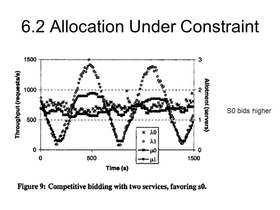 6.2 Allocation Under Constraint S0 bids higher