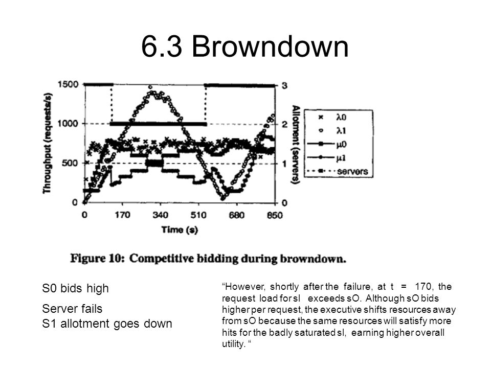 6.3 Browndown S0 bids high Server fails S1 allotment goes down However, shortly after the failure, at t = 170, the request load for sl exceeds sO.