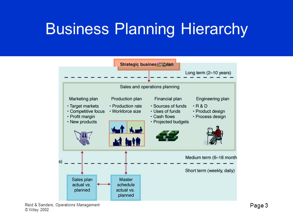 Reid & Sanders, Operations Management © Wiley 2002 Page 3 Business Planning Hierarchy