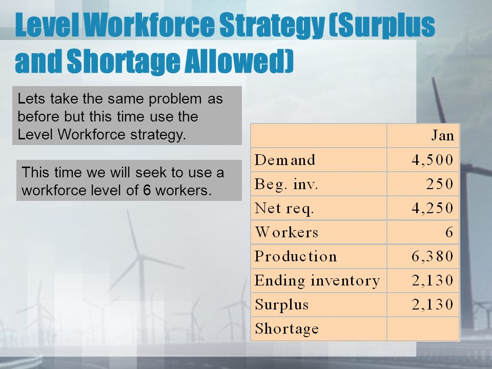 Level Workforce Strategy (Surplus and Shortage Allowed) Lets take the same problem as before but this time use the Level Workforce strategy. This time