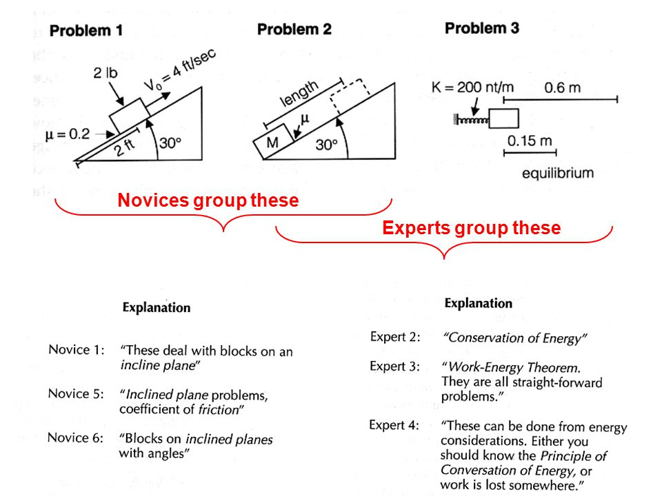 Novices group these Experts group these