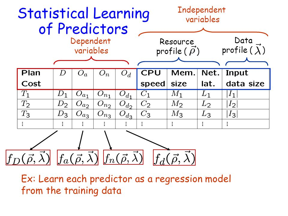 Independent variables Resource profile ( ) Data profile ( ) Statistical Learning of Predictors Dependent variables Ex: Learn each predictor as a regression model from the training data